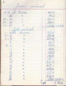 Kassabok för kiosken, Juni månad 1959(kassan)