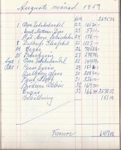 Kassabok för kiosken, aug månad 1960