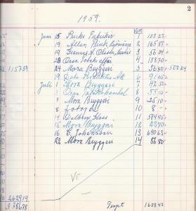 Kassabok för kiosken, juni månad 1959