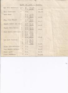 Ägarförteckning (1)